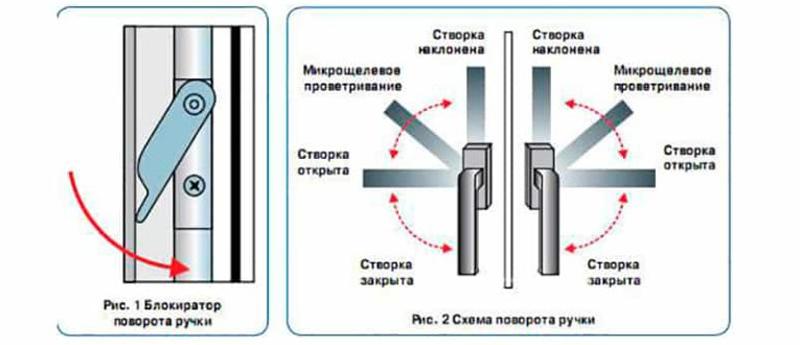 Схема блокировочного механизма