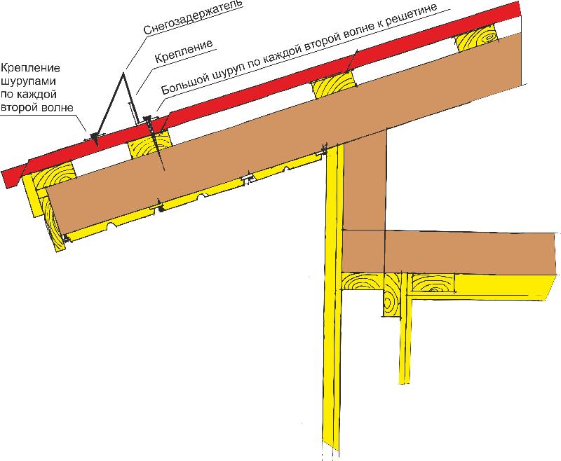 В этом месте кровли монтаж снегозадержателя допустим только при условии, если крепёж производится на стропильную систему