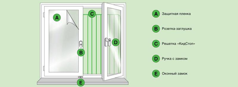 Виды защиты на окна