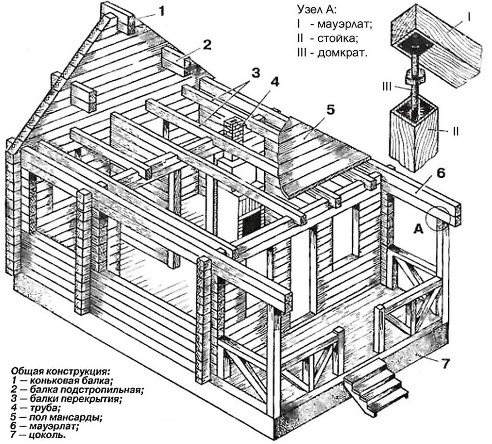 Схема деревянного каркаса бани