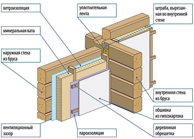 Схема внутреннего утепления и облицовки стен