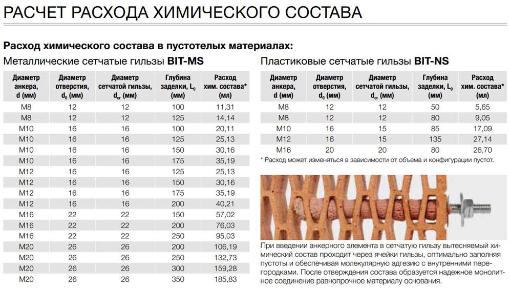 Таблица приблизительного расхода клеевой массы при производстве крепежа