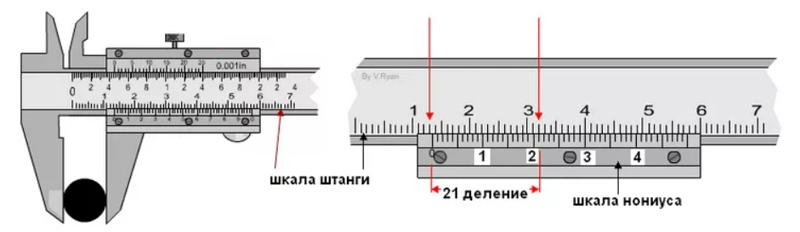 Нониус – это дополнительная шкала для расчётов, которая позволяет измерять доли миллиметра, каждый шаг деления составляет 0,19 мм