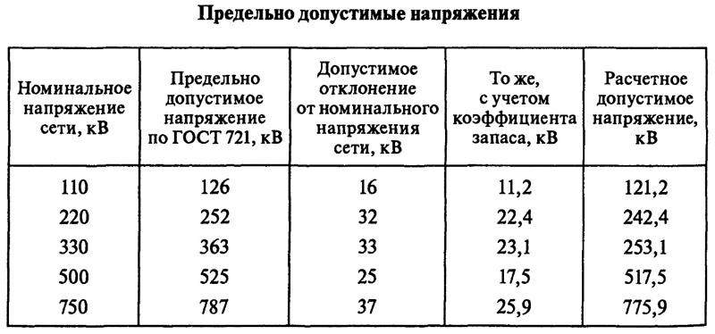 Таблица предельно допустимых отклонений показателей напряжения, согласно ГОСТ