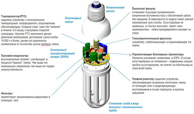 Схема компонентов люминесцентной лампы