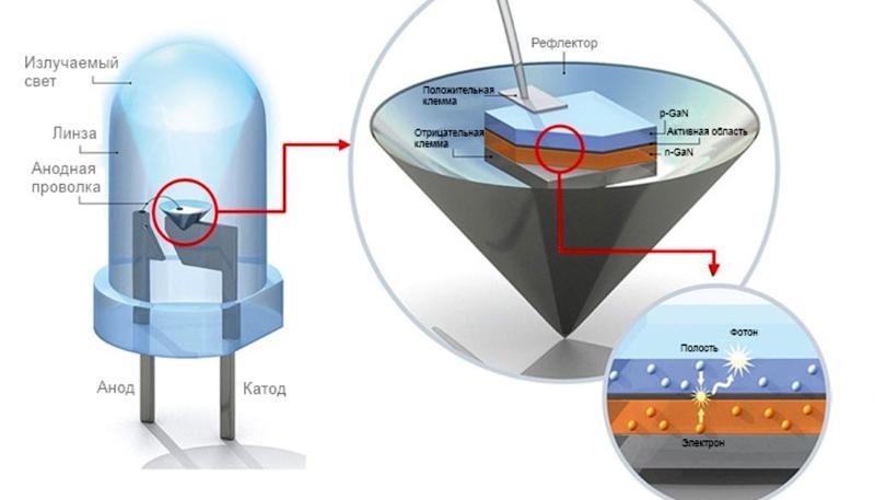 При переходе из среды в среду излучаются фотоны