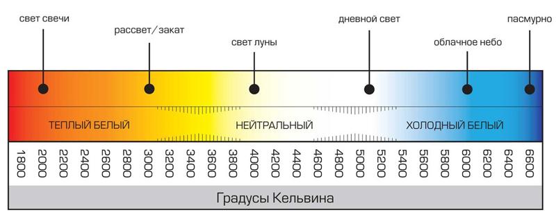Таблицы цветовых температур