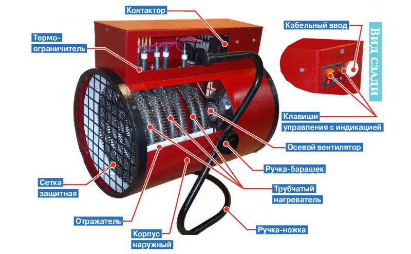 Устройство электрической тепловой пушки – здесь видны все составляющие