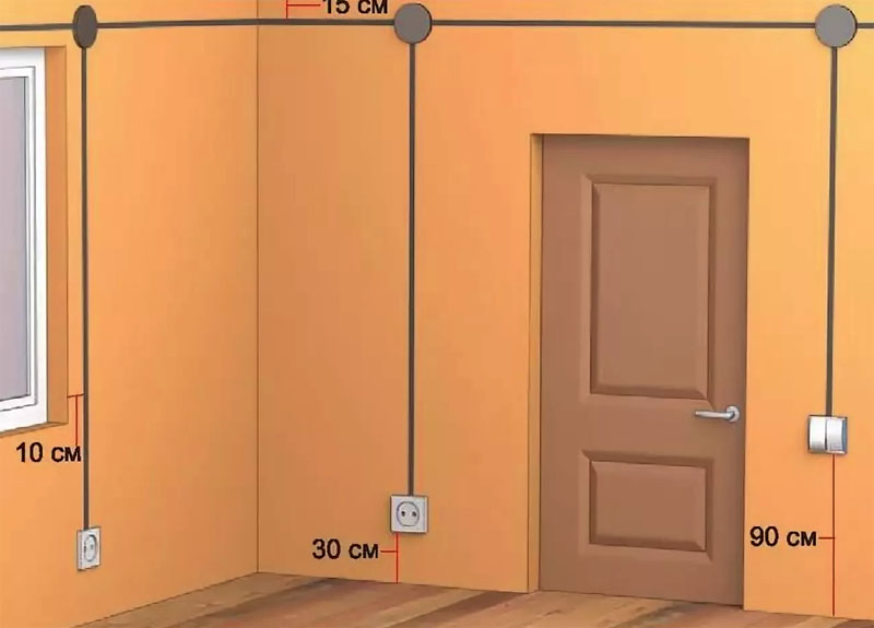 Рекомендованные параметры приборов по отношению к стенам и полу