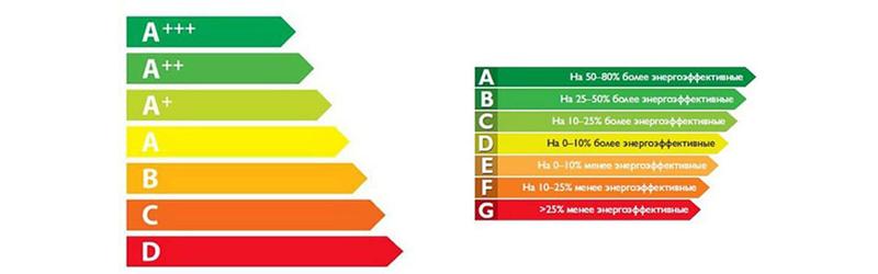Выбирайте наиболее энергоэффективную технику