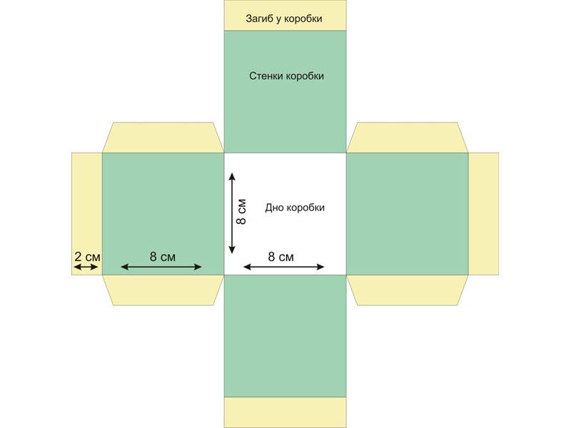 Когда в основе шаблона квадрат с невысокими сторонами, получается плоская упаковка