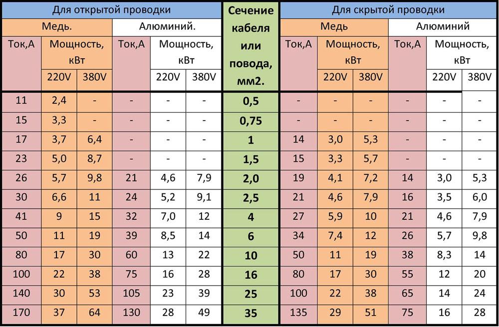 Таблица сечений кабелей по мощности и токовой нагрузке