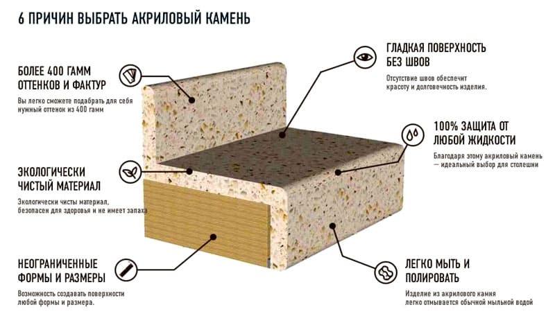 Преимущества и структура акриловой столешницы