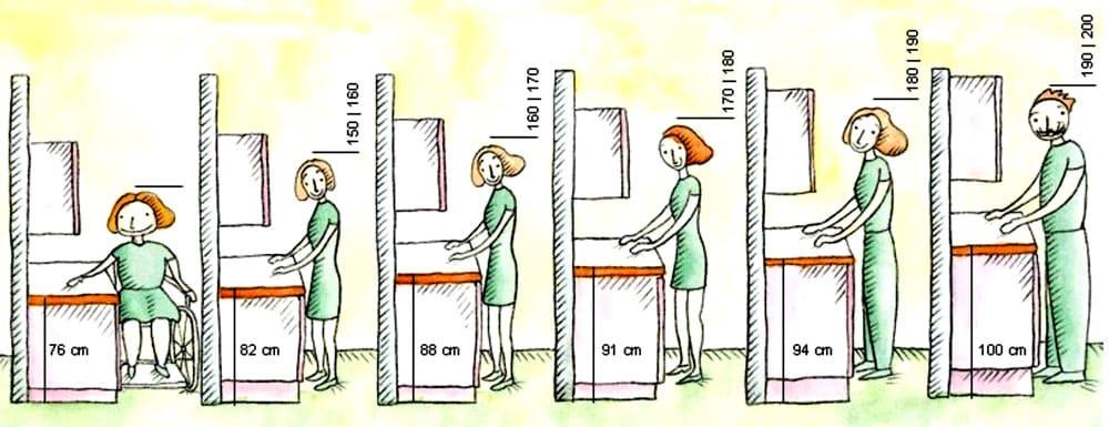 Рекомендованная высота столешницы в зависимости от роста человека