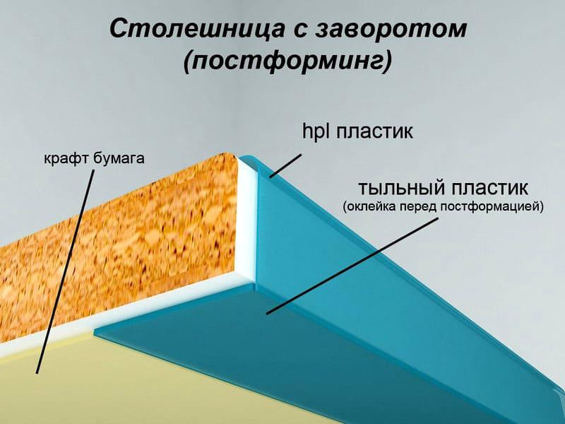 Структура постформинга