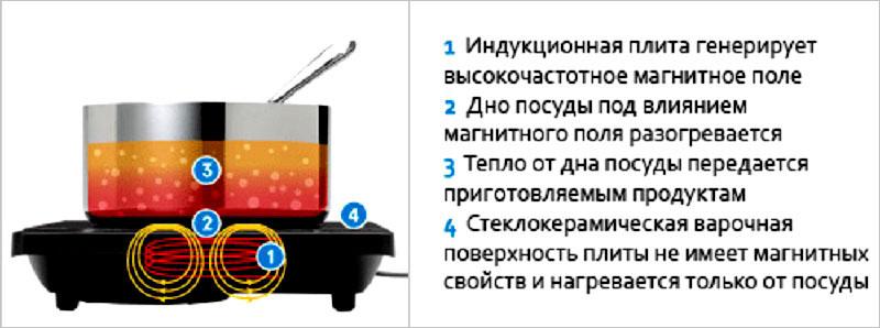 Устройство индукционной плитки