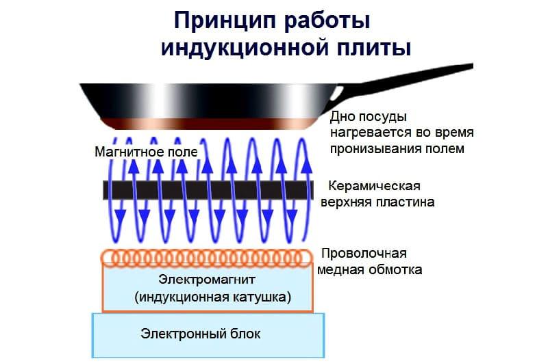 Принцип работы индукционной плитки