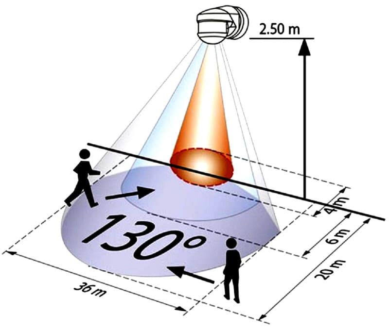 От дальности срабатывания зависит эффективность сенсоров