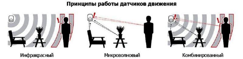 Датчики различают по способу определения движения