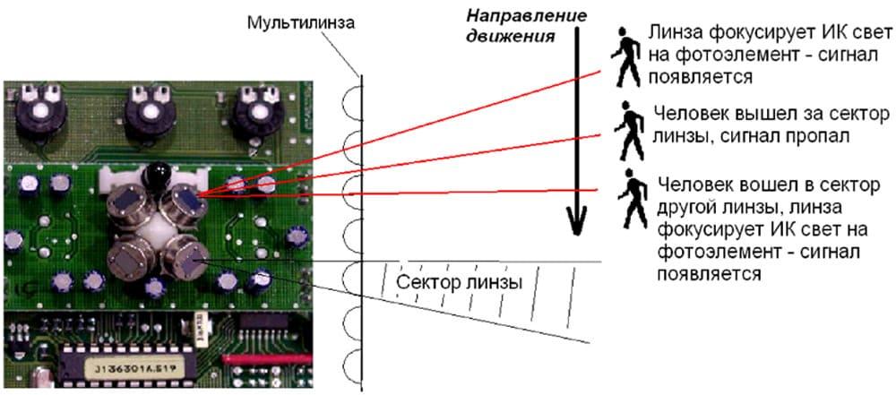 Устройство и принцип определения движения ИК сенсором
