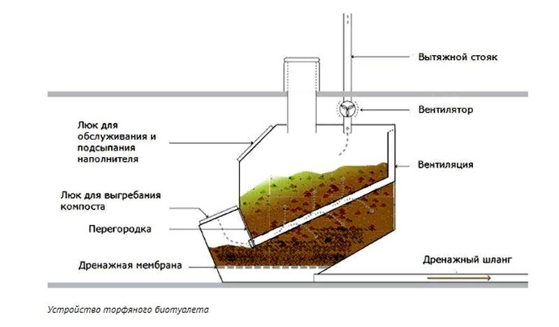 Для торфяных биотуалетов чаще всего используются сухие засыпки с добавлением торфа и и живых бактерий
