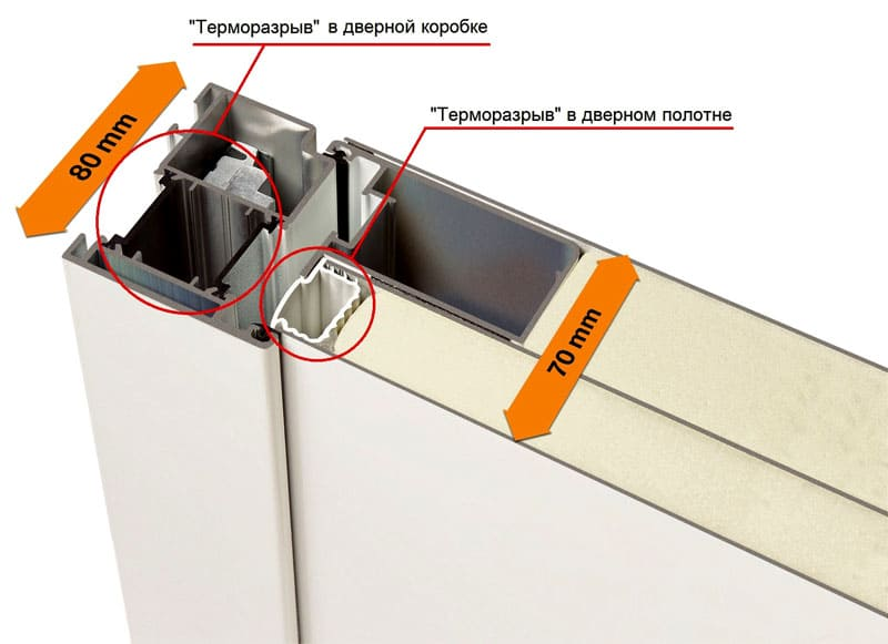 Структура и расположение теплоизоляторов в дверях с терморазрывом