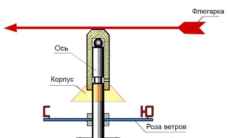 Устройство флюгерной конструкции