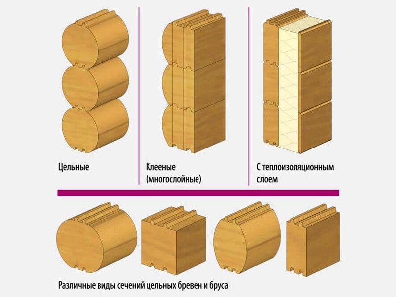 Варианты стыковочных сечений бруса разной конфигурации