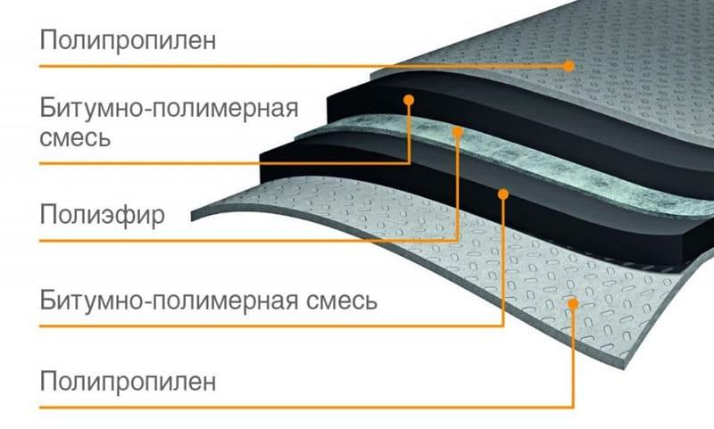 Такие мембранные покрытия имеют высокую эластичность, могут использоваться при низких температурах