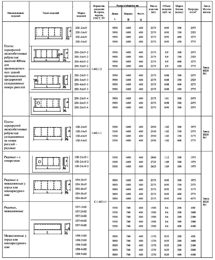 Необходимые данные можно найти в справочных таблицах