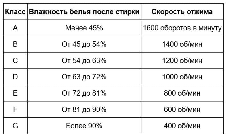 Классификация уровня отжима в зависимости от скорости