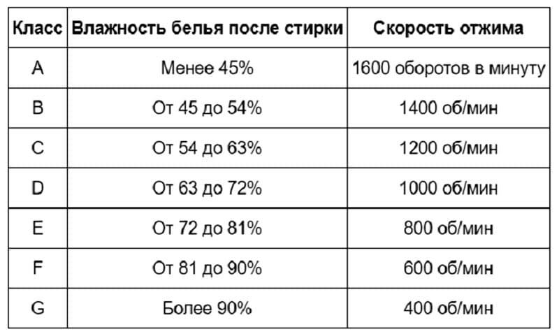 Соотношение класса и скорости отжима с показателями влажности изделий