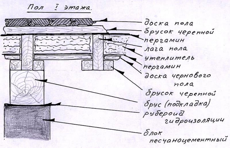 Черновой пол, уложенный на черепной брус