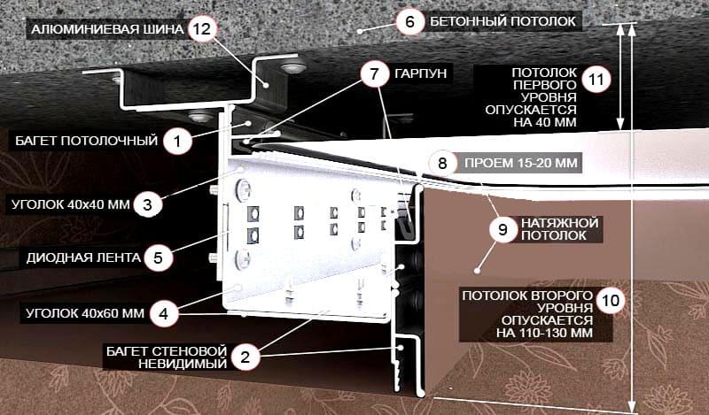 Принципиальная схема и элементы конструкции двухуровневого натяжного потолка