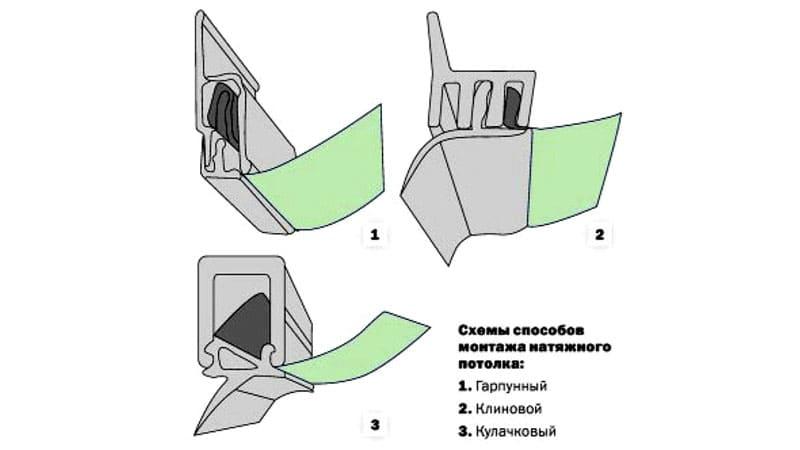 Системы крепления полотнища натяжного потолка