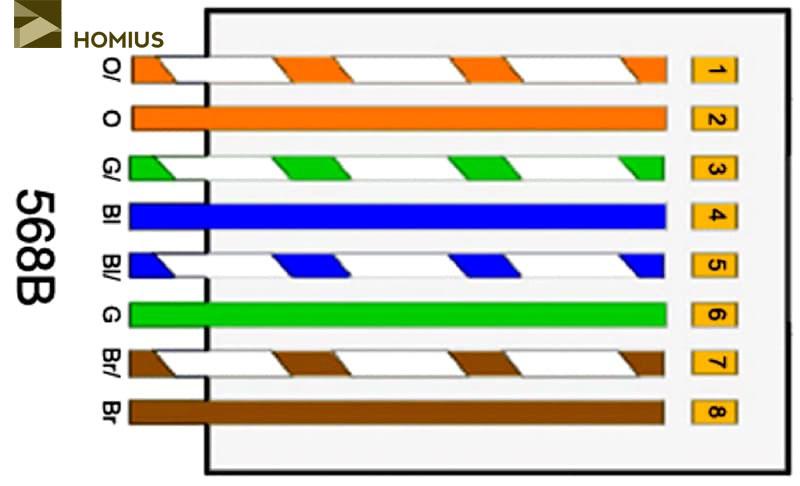 Схема прямой распиновки витой пары – одинаковое расположение жил с обеих сторон