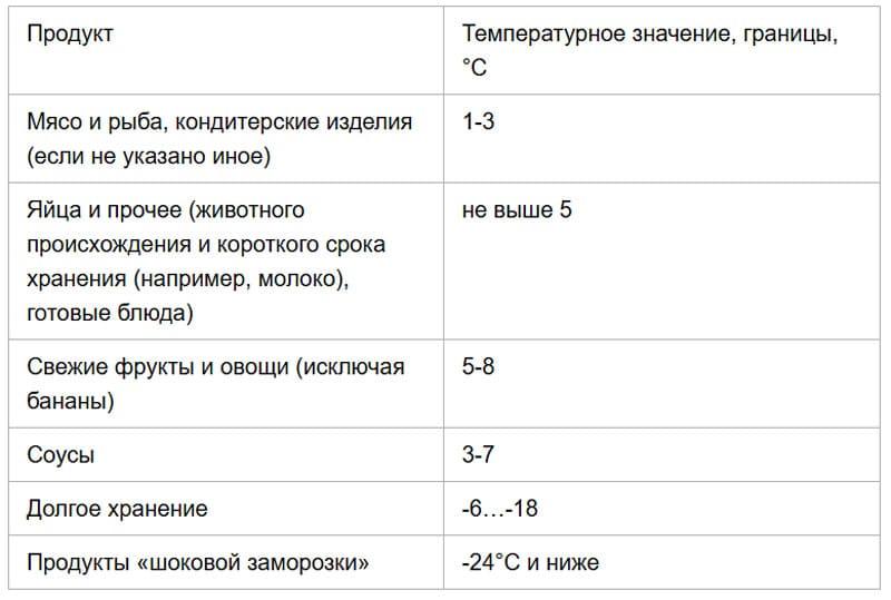 Таблица рекомендаций хранения в зависимости от вида продуктов