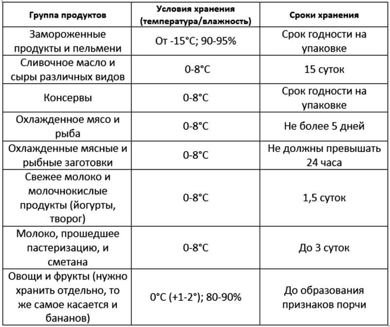 Таблица с рекомендуемыми нормами и сроками хранения продуктов