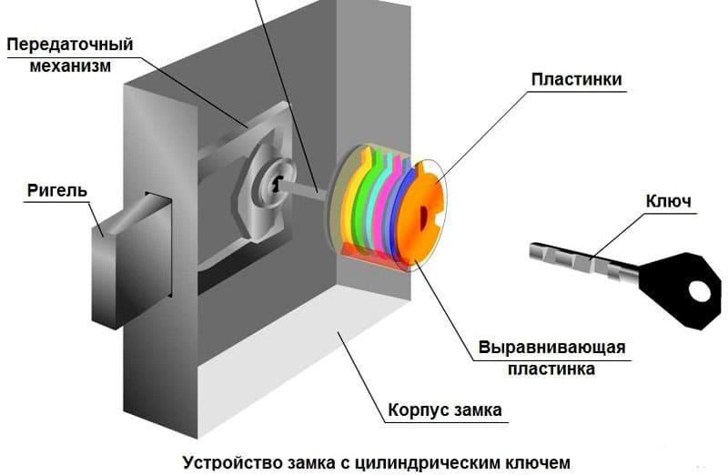 При вращении ключа подвижные диски располагаются под определённым углом