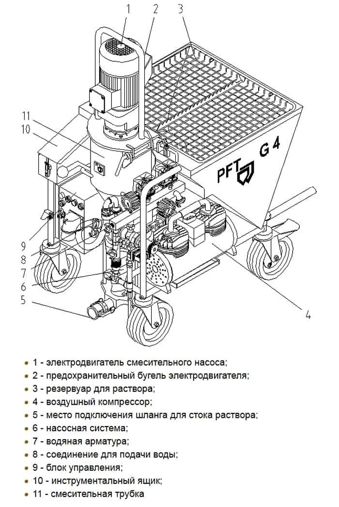Более подробная схема конструкции станции PFT G4