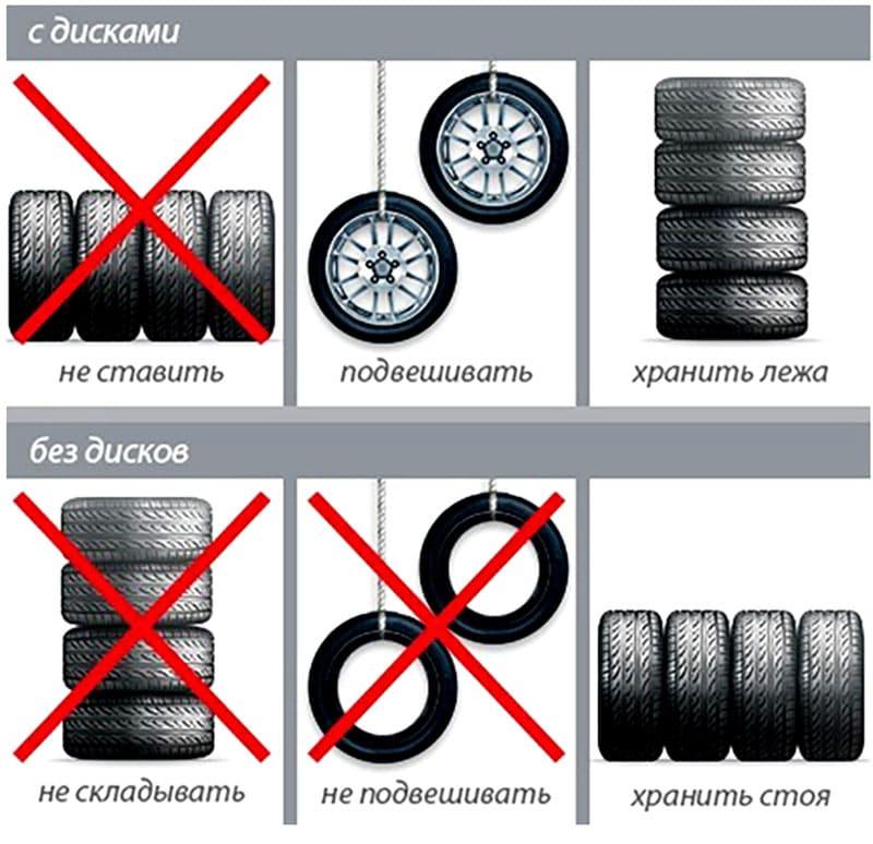 Памятка по вариантам хранения колес с дисками и без них