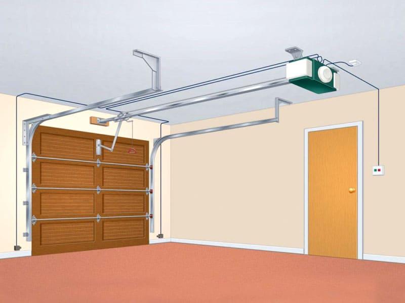 Тип конструкции имеет важное значение, особенно если высота гаража ограничена