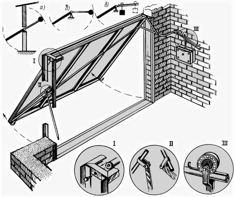 Механизм подъёмных ворот