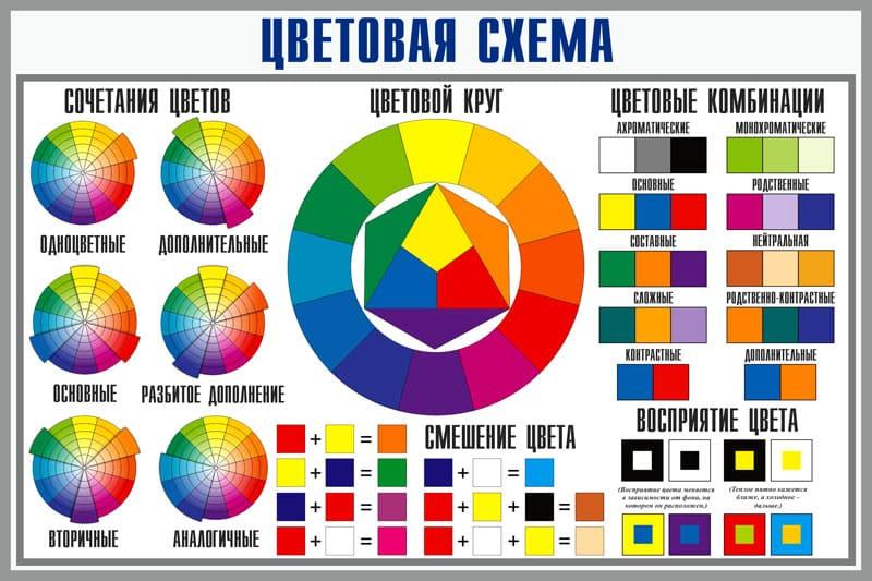 С помощью цветового круга подбирают не только монохромную гамму, но и удачное сочетание контрастных оттенков