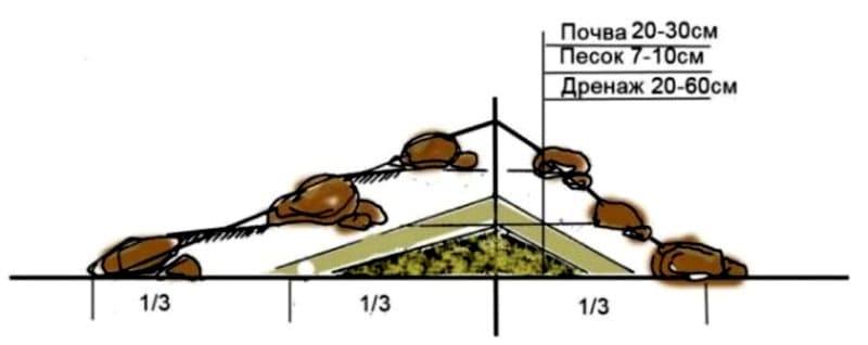 Схема создания дренажа для альпинария
