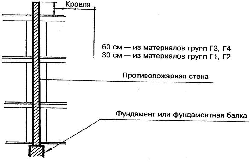 СНиПами установлены требования к постройке противопожарной стены