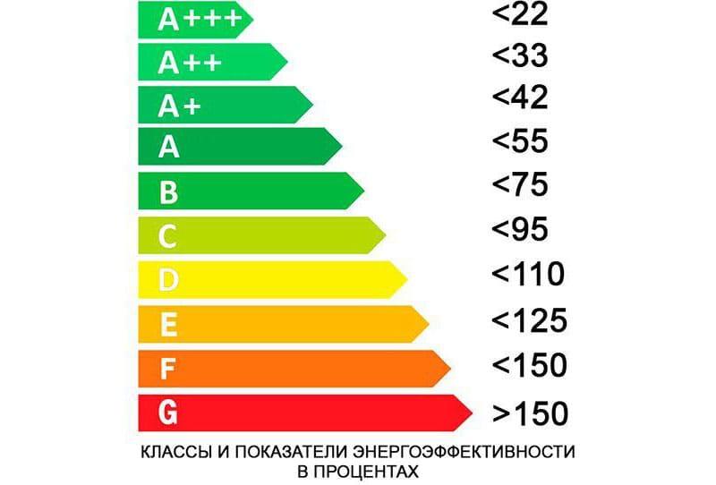 Классы и значения энергоэффективности в процентах