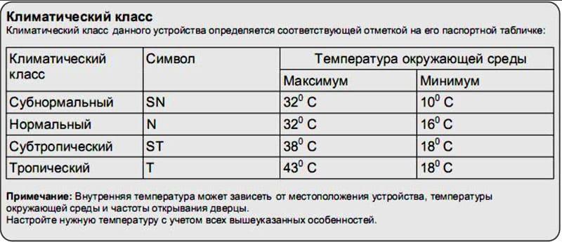 Таблица климатических классов в соответствии с температурой окружающего воздуха