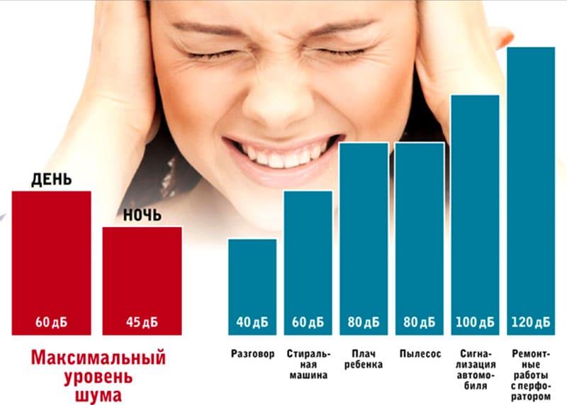 Уровень шума от разных источников