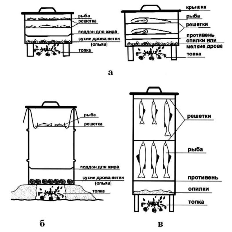 Схемы вертикальных коптилен